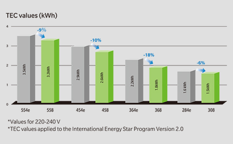 Low power consumption