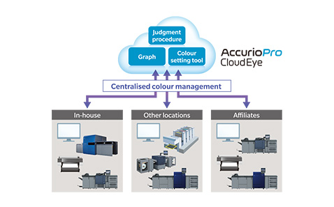 AccurioPro Cloud Eye