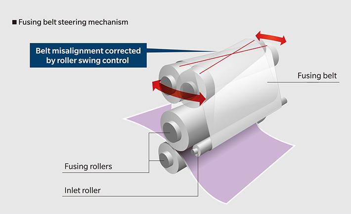 Fusing belt steering mechanism