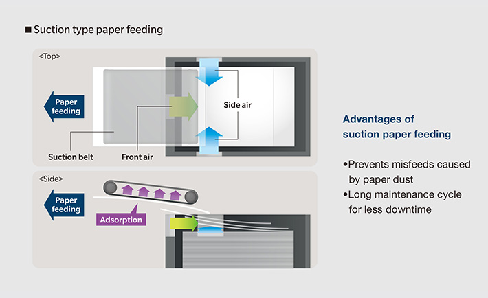 Air-suction paper-feed system