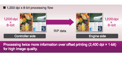 No more waiting with high-speed processing