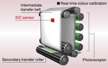 Further improved colour reproduction stability - Real-time colour calibration