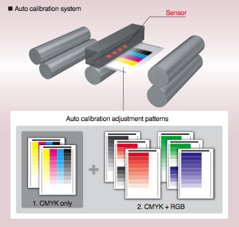 Konica Minolta's proven auto calibration system - Enhanced colour density adjustment function with Relay Unit RU-509