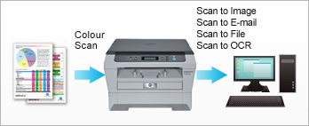 Convenient, High Quality Scanning