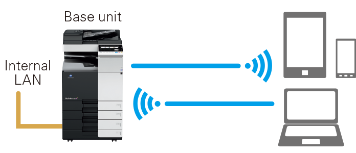 Wireless LAN (AP mode) connection image
