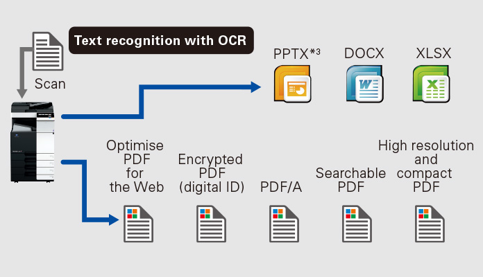 Documents digitalisation
