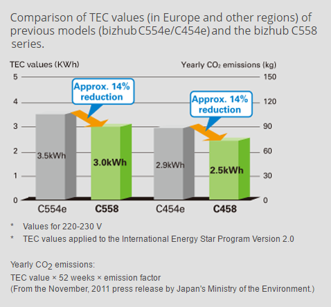 Top-class power consumption and class-leading TEC value