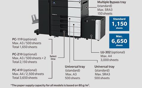 Paper capacity