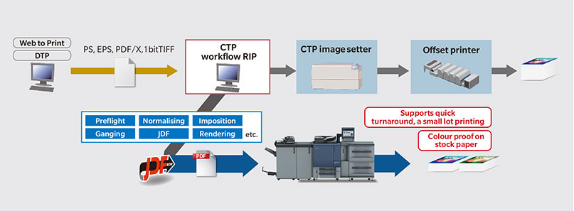 Seamless Offset Printing connectivity through JDF Compatibility