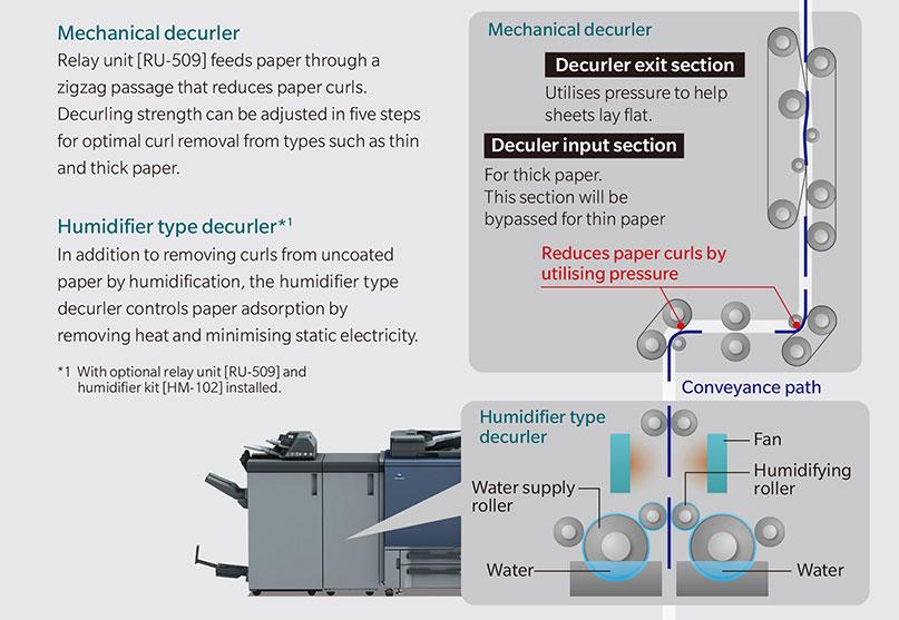 Hybrid Decurler